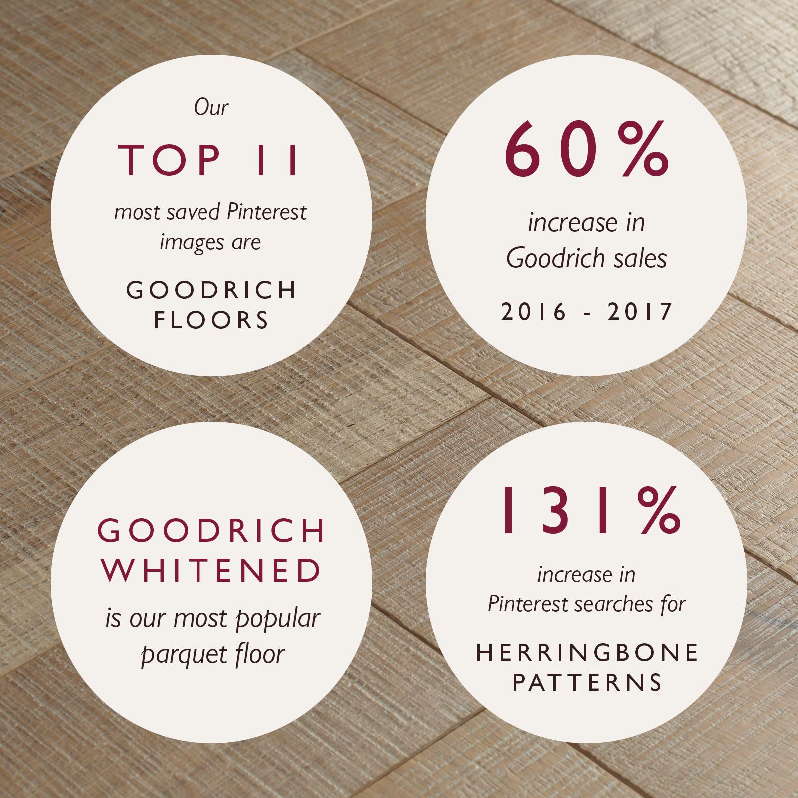 herringbone flooring trend statistics
